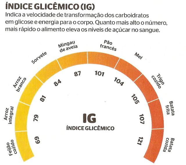 O que é índice glicêmico e como ele nos faz engordar
